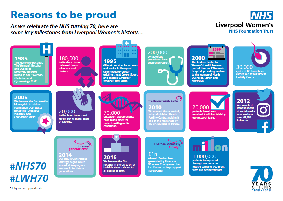 Blog: Liverpool Women's NHS70 Reasons to be Proud